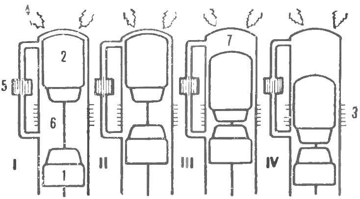 Рис. 2. Схема работы современного двигателя Стирлинга