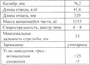 ТАКТИКО-ТЕХНИЧЕСКИЕ ХАРАКТЕРИСТИКИ ТАНКОВОЙ ПУШКИ ЗИС-5