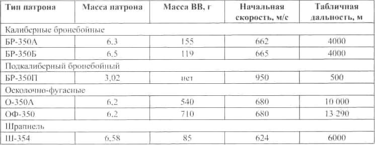 БОЕПРИПАСЫ ПУШКИ ЗИС-5