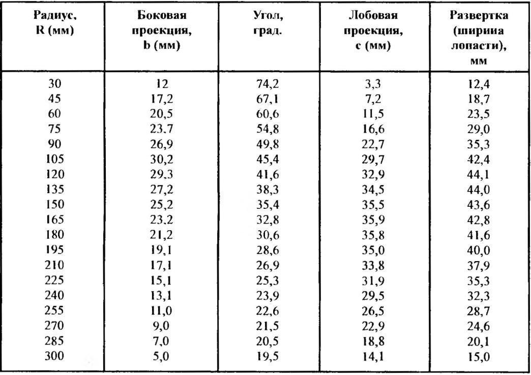 Таблица координат лопасти воздушного винта
