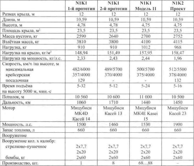 Основные данные гидроистребителей N1K1 «Кёфу»
