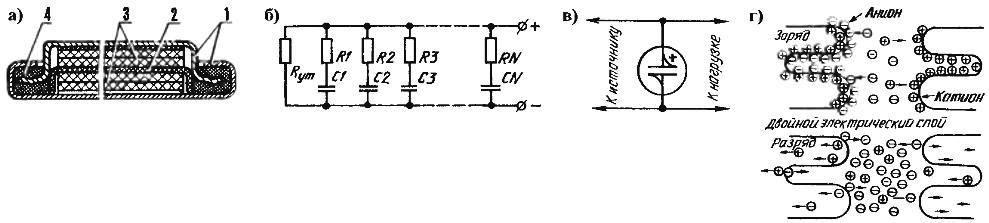 Конструкция (а), схема замещения при расчетах (б), условное обозначение (в) и упрощенный принцип действия (г) дискового ионистора