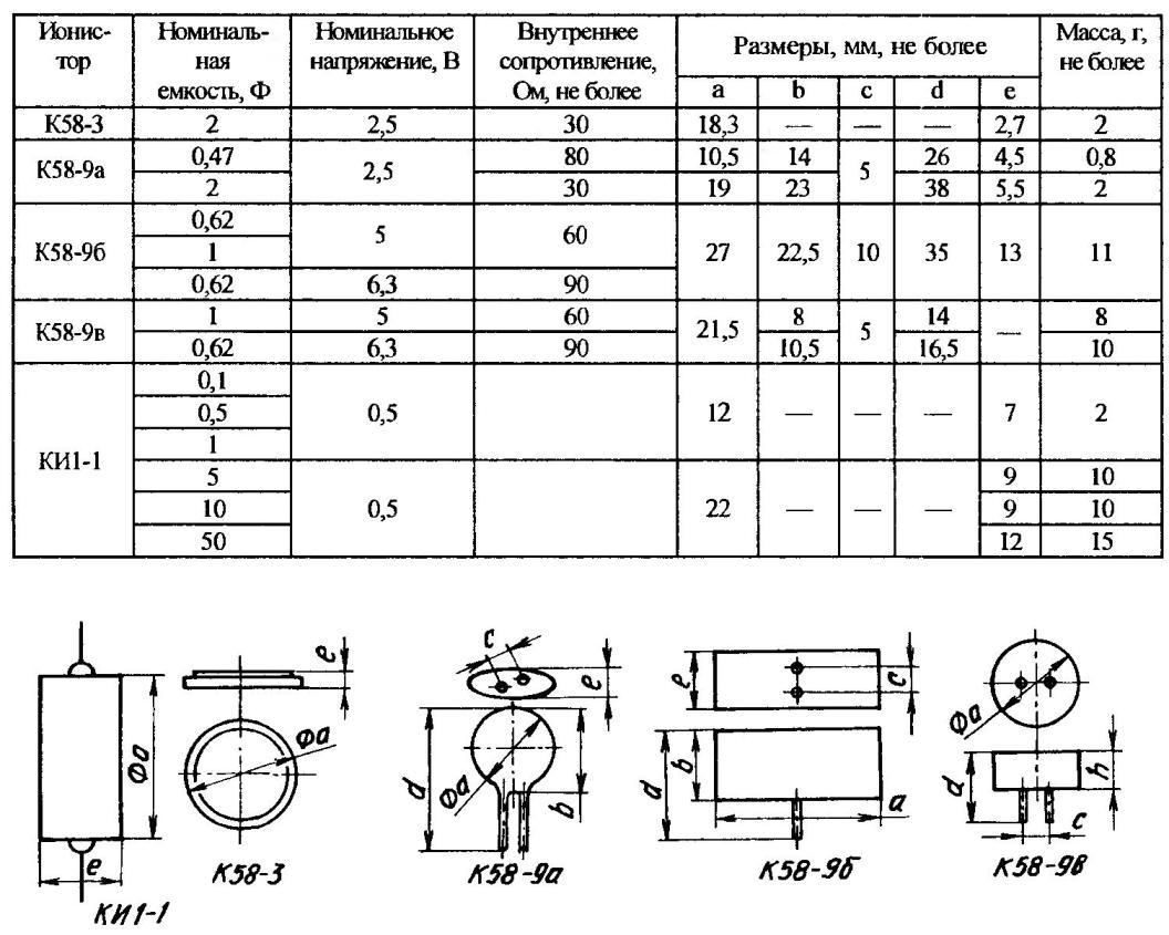 Наиболее распространенные типы ионисторов отечественного производства и их основные параметры