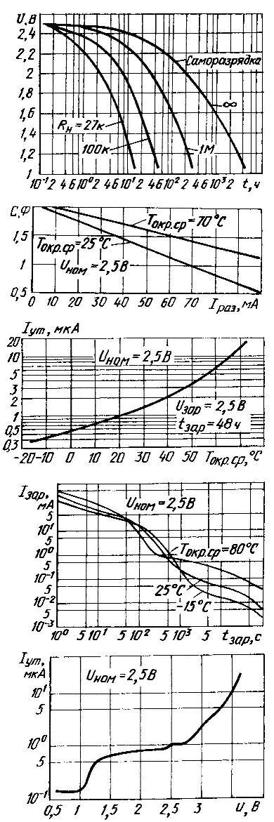 Семейство характеристик, поясняющих эксплуатационные качества типовых ионисторов