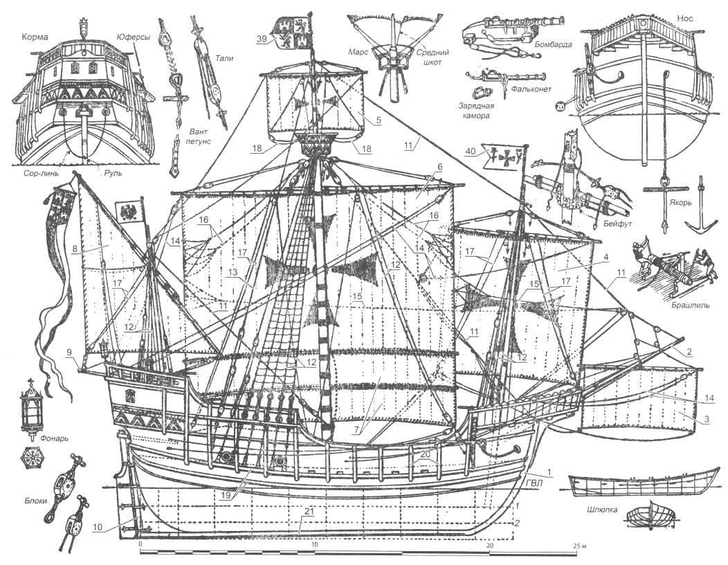 Основные детали кораблей Колумба (цифры относятся ко всем трем кораблям)