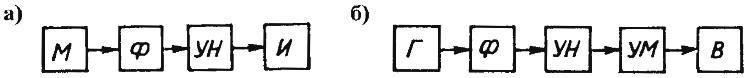 Структурные схемы приемника-регистратора (а) и источника инфразвука (б); пояснение условных обозначений — в тексте