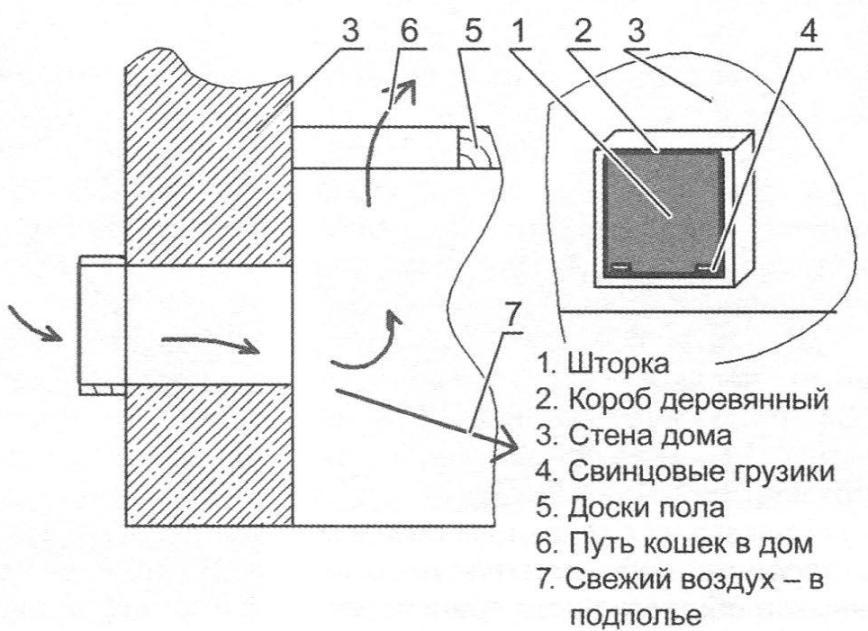 ЛАЙФХАКИ МЕСЯЦА #2