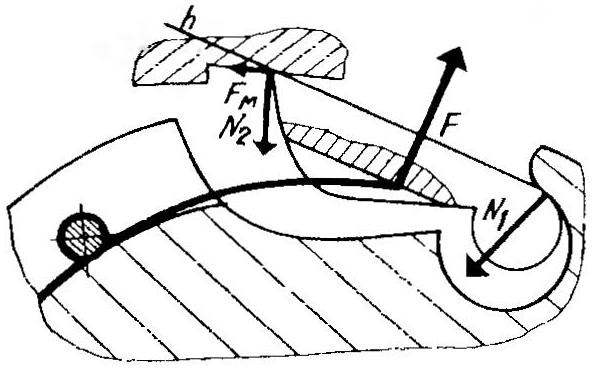 Рис.3. Схема сил, действующих на собачку.