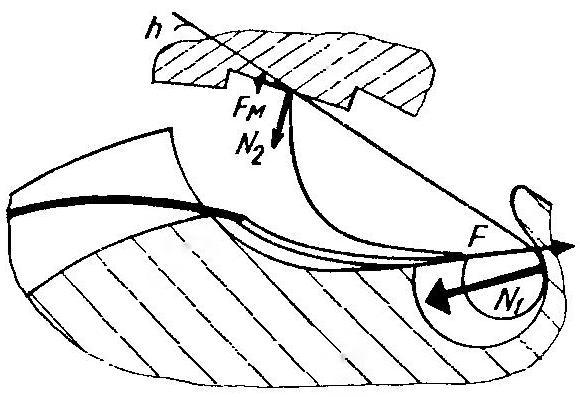 Рис.5. Схема сил, действующих на собачку при использовании предварительно изогнутой пружины.