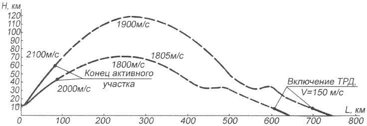 Траектории полета орбитального самолета «105.13»