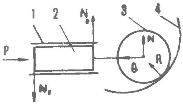 Рис. 3. Силы, действующие в двигателе Меркера на ролик и поршень