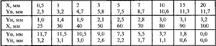 Таблица контрольных сечений крыла