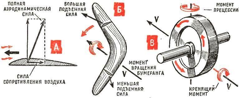 Рис. 3. Схема образования подъемной силы и кренящего момента при полете бумеранга.
