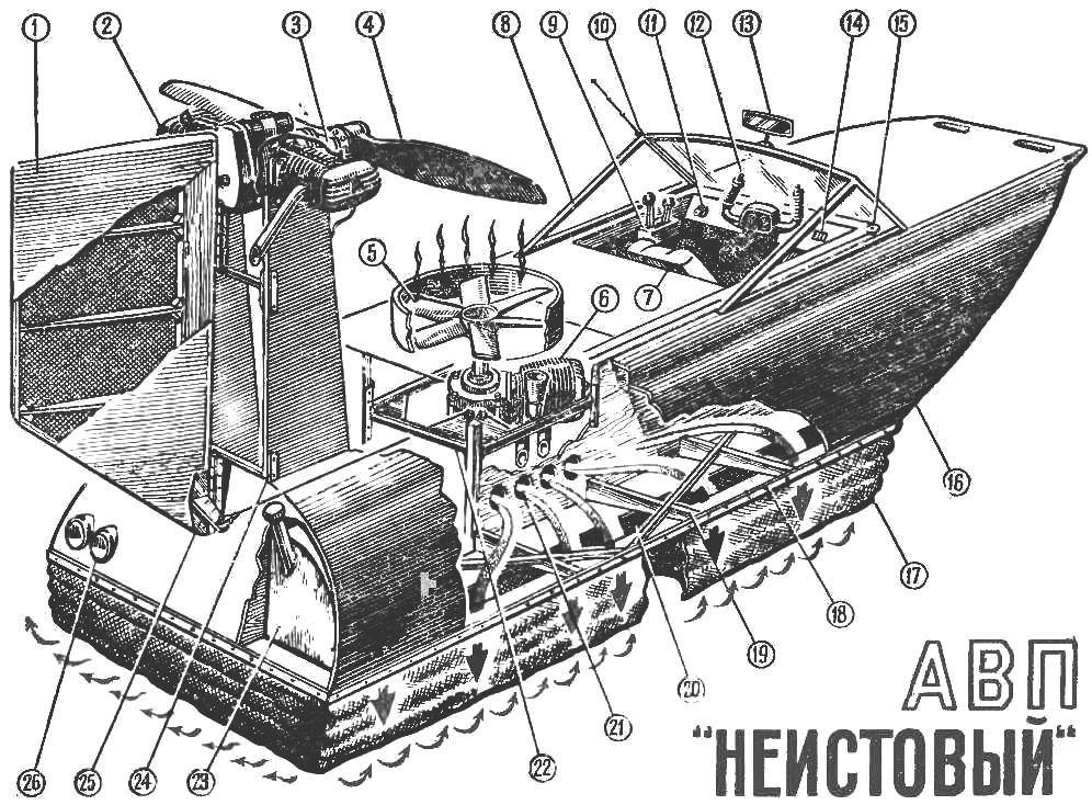 Рис 5. Компоновочная схема катера на воздушной подушне. «Неистовый» с маршевым двигателем, установленным на пилоне, и тянущим воздушным винтом
