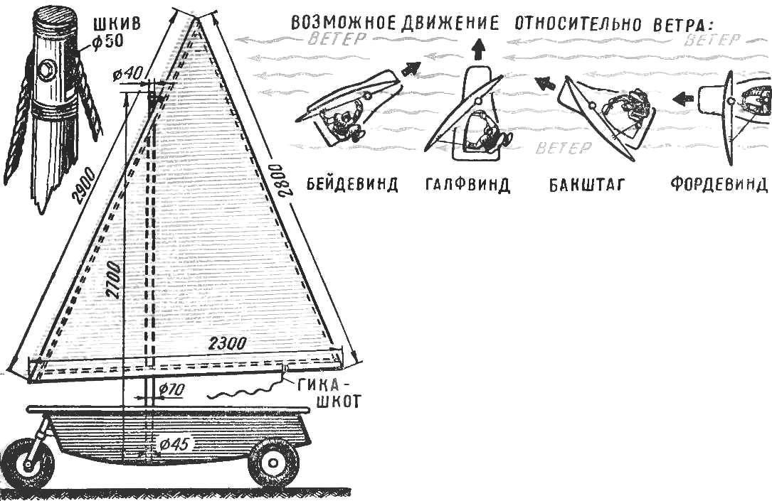 Рис. 2. Парусное вооружение яхты.