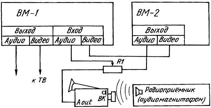 Схема для монтажа или перезаписи звукового сопровождения видеофильма при помощи двух видеоплейеров, видеокамеры, потенциометра и радиоприемника (аудиомагнитофона).