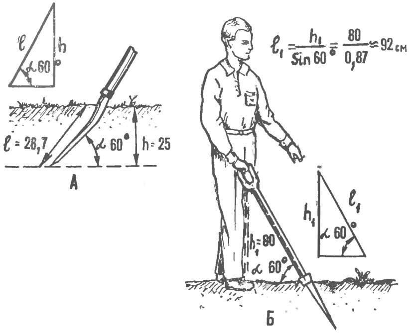 Рис. 1. Определение длины рабочей части лопаты или перекопочных вил и рукоятки.