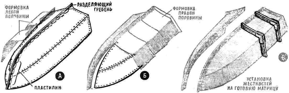 Рис. 1. Технология снятия матрицы с готового корпуса мотолодки (или катера)