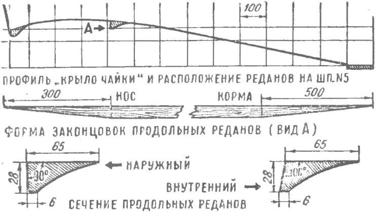 Рис. 3. Схема построения профиля «крыло чайки» (по шп. № 5) и конфигурация продольных реданов.