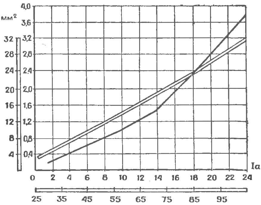 График зависимости площади сечения провода от силы тока.
