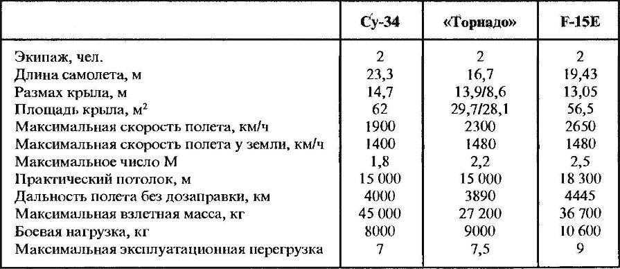 Сравнительные данные самолетов