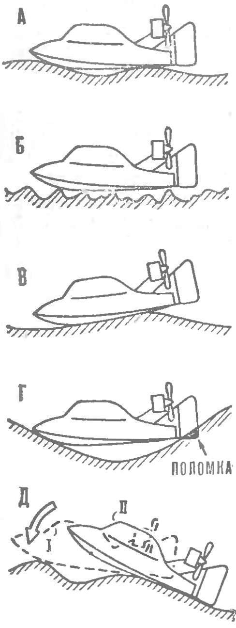 Рис. 6. Дорожные условия, при которых аэросани-амфибия становятся неуправляемыми или ломают коньки-рули.