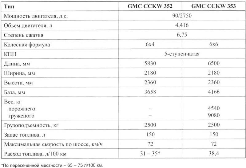 Основные данные автомобилей CCKW 352/353 компании «Дженерал Моторс»