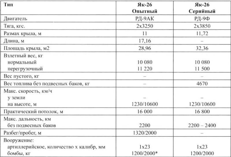 Основные данные самолета Як-26 по результатам заводских испытаний