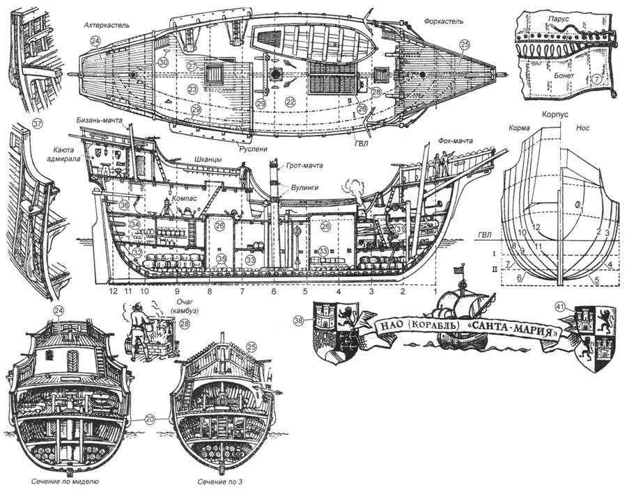 Основные детали кораблей Колумба