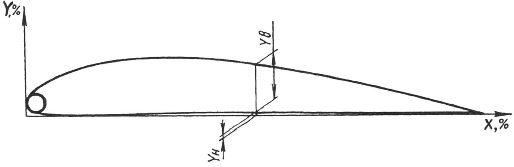 Таблица координат профиля Gottingen-584