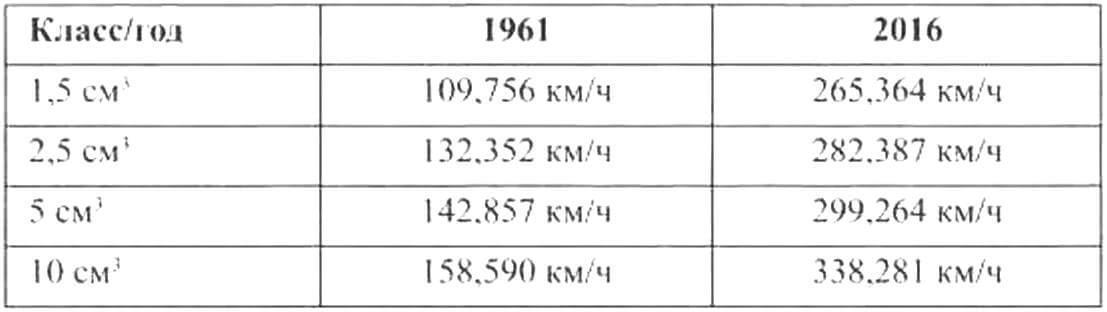 таблица, в которой сравниваются лучшие результаты отечественного автомодельного спорта за 1961 и 2016 годы
