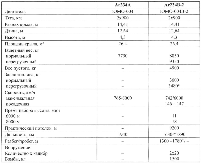Основные данные самолетов семейства Ar234