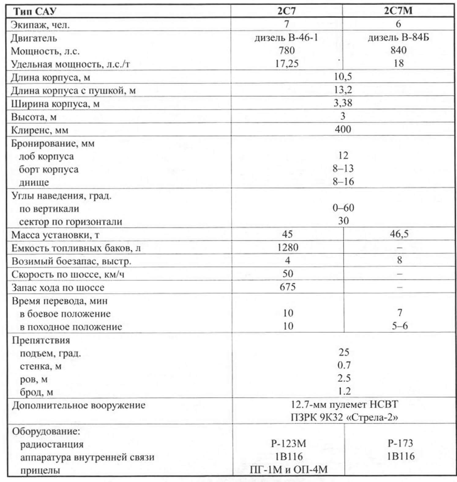 Основные данные САУ семейства «Пион»