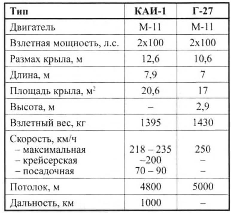 Основные данные легких двухмоторных самолетов