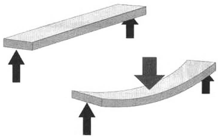 Доска, положенная на опоры плоскостью пол действием нагрузки изгибается