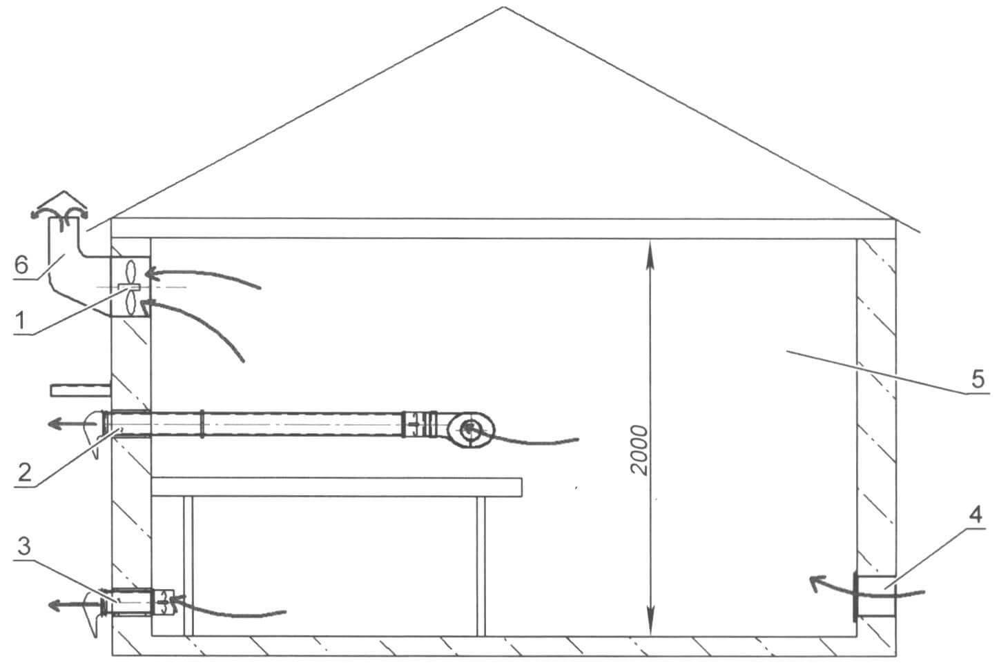 Компоновка конструктивных элементов вентиляции в домашней мастерской