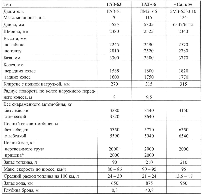 Сравнительные данные полноприводных автомобилей Горьковского автозавода