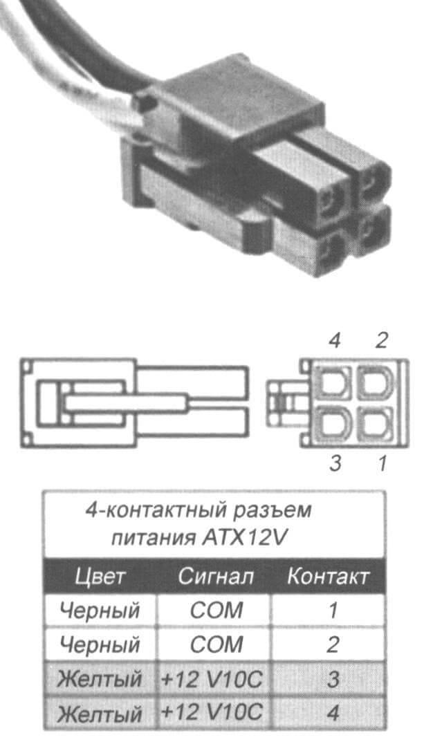 Рис. 1a. Четырехконтактный разъем питания ATX-12V