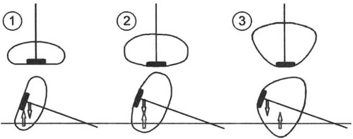 Эволюция обводов лодок семейства «Авоська». При одном и том же крене восстанавливающий момент первых моделей был отрицателен, и они опрокидывались (1), у «Авоськи-3» - он нулевой (2), у «Авоськи-4» - момент положителен и лодка самоспрямляется (3)