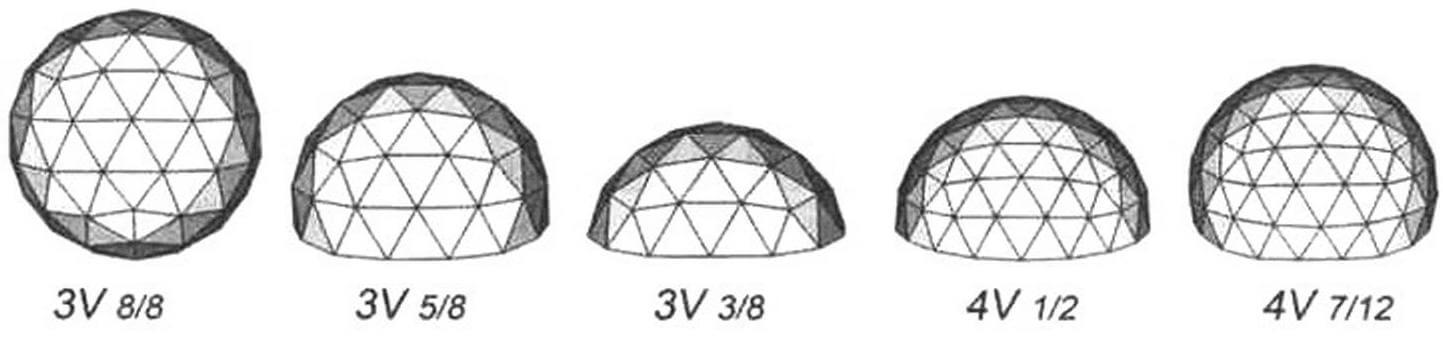 Сечение сферы определяет высоту купола, то есть часть сферы, которую вы хотите построить