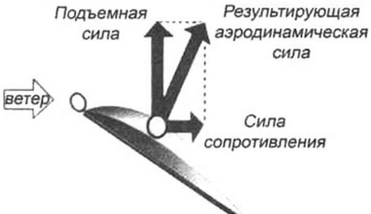Полную аэродинамическую силу на крыле самолета можно разделить на две составляющие: подъемную силу и силу сопротивления