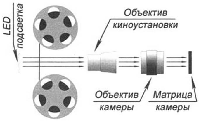 Гораздо лучшие результаты дает способ пересъемки из объектива в объектив, но и тут есть «подводные камни»