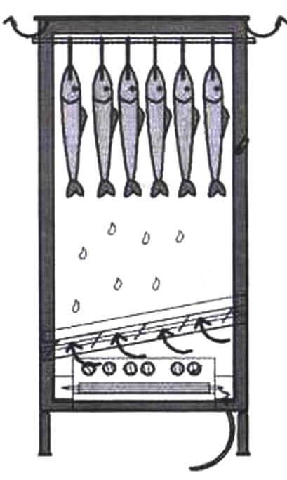 Схема работы коптильни