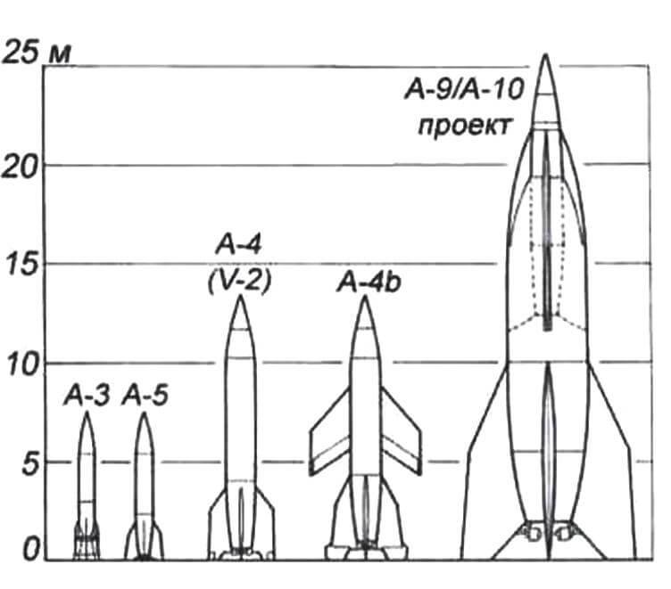 Германские баллистические ракеты семейства «А»