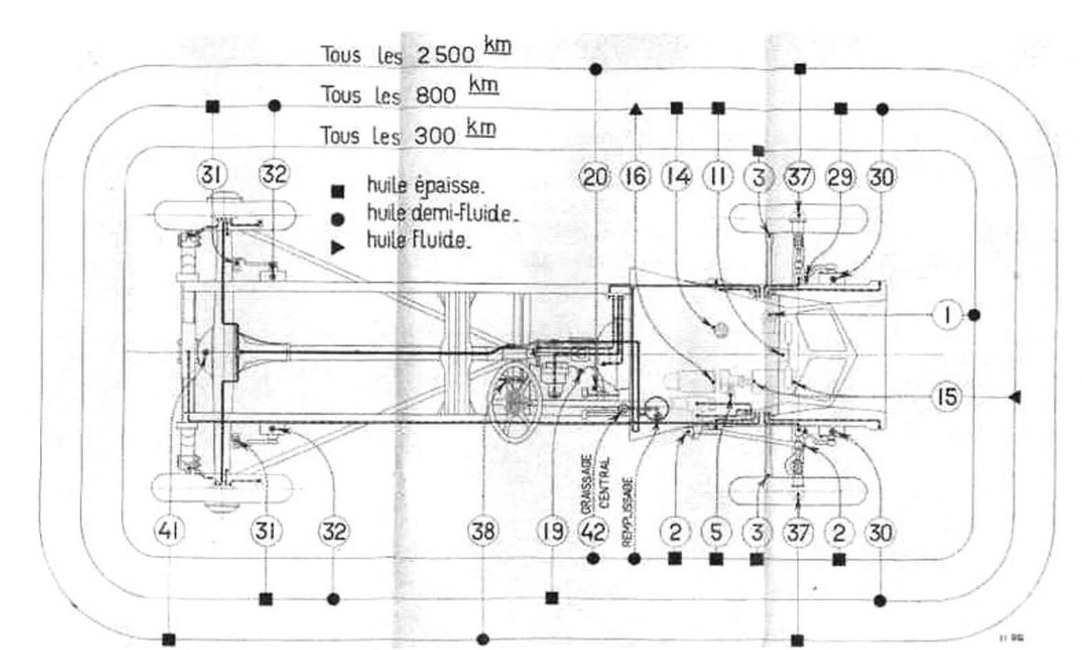 Карта смазки узлов и агрегатов шасси Renault Vivastella PG7 (копии из руководства 1931 г.)