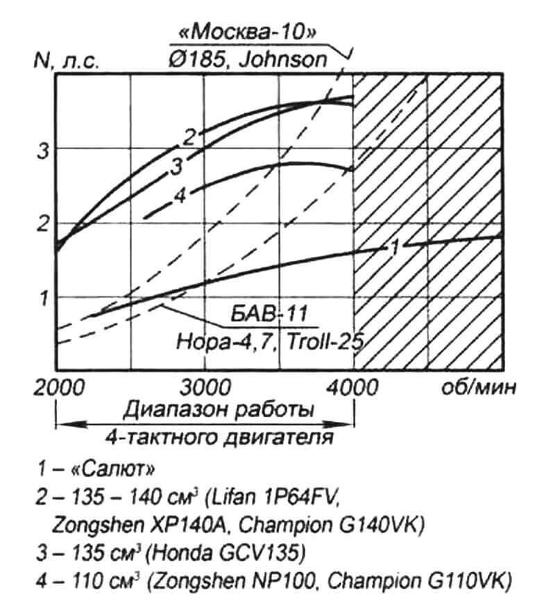 Диаграмма внешних и винтовых характеристик «гибридных» лодочных моторов на основе ПЛМ «Салют» с четырехтактными двигателями воздушного охлаждения