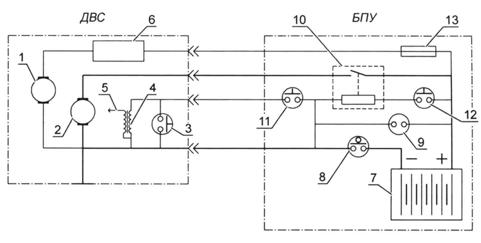Принципиальная схема электрооборудования для пуска и управления двигателем Champion G340VK: 1 - генераторная катушка ДВС; 2 - стартер; 3 - аварийная кнопка «Стоп» с чекой на двигателе; 4 - катушка зажигания; 5 - свеча зажигания; 6 - реле-регулятор; 7 - аккумуляторная батарея 12 В, 14 А ч; 8 - выключатель «массы» автомобильного типа; 9- гнездо прикуривателя автомобильного типа; 10 - реле стартера мотоциклетного типа; 11 - кнопка «Стоп»; 12 - кнопка «Пуск»; 13 - предохранитель 10 А.