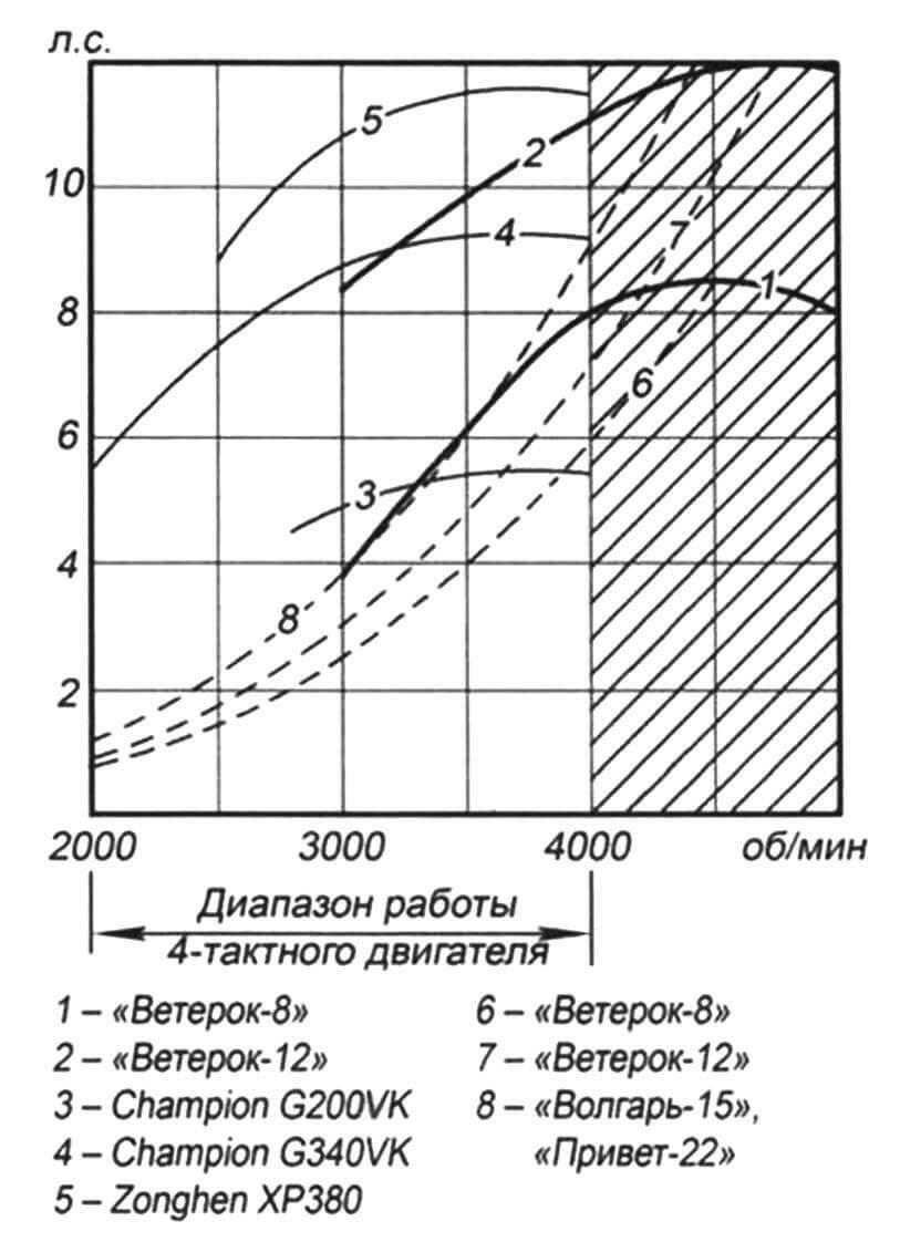 Диаграммы внешних и винтовых характеристик лодочных моторов «Ветерок» и четырехтактных двигателей Champion и Zongshen