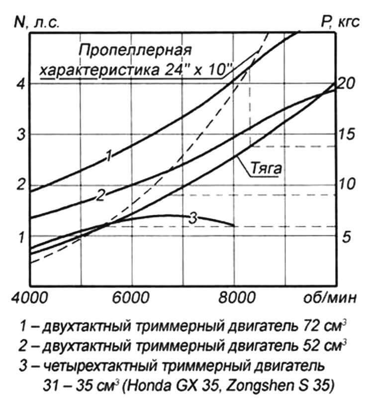 Внешние и винтовые характеристики, а также расчетные значения тяги для двигателей малой мощности с воздушным винтом (d=610 мм, h=254 мм)