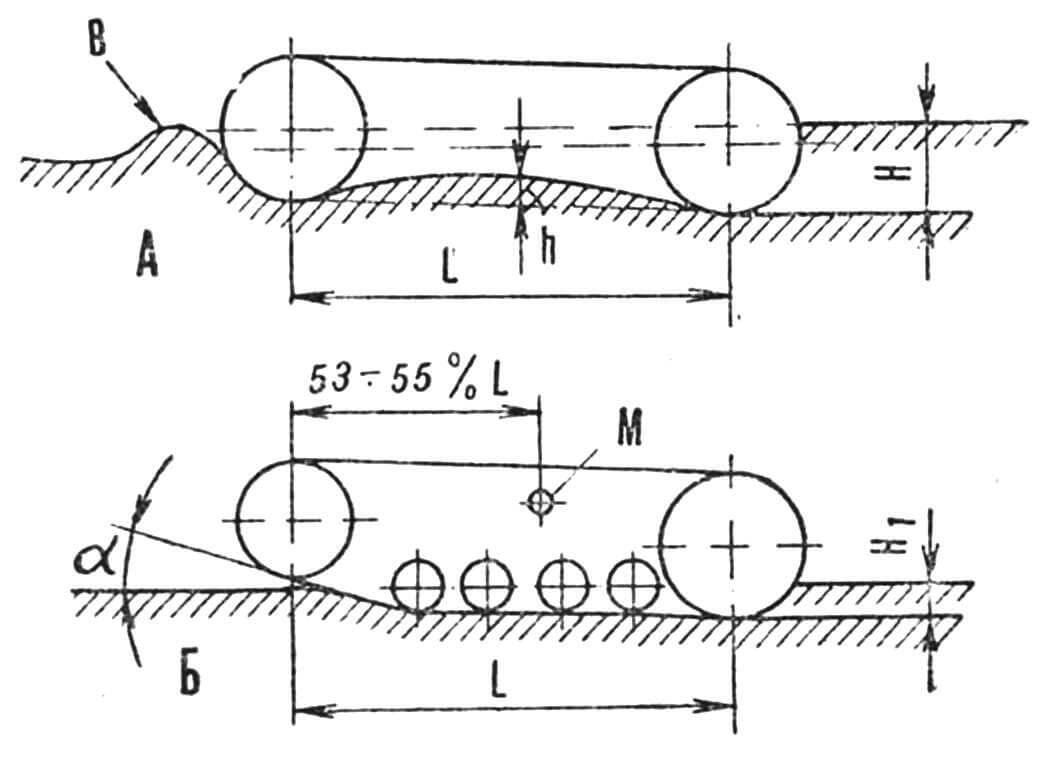 Рис. 2. Схема гусеничного движителя:А — неправильная, Б — правильная, В — снежный валик, нагребаемый лентой, L — база, Н— Hi — глубина следа, h — прогиб ленты, а — угол встречи ленты со снежной поверхностью, М — точка подвески движителя для двухгусеничных мотонарт.